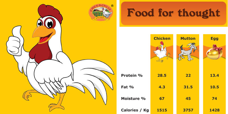 chicken health benefits The health benefits of chicken are numerous and include many proteins, nutrients, and vitamins in addition, lean poultry is nutritious and delicious the health benefits of chicken are numerous and include many proteins, nutrients, and vitamins in addition, lean poultry is nutritious and delicious.